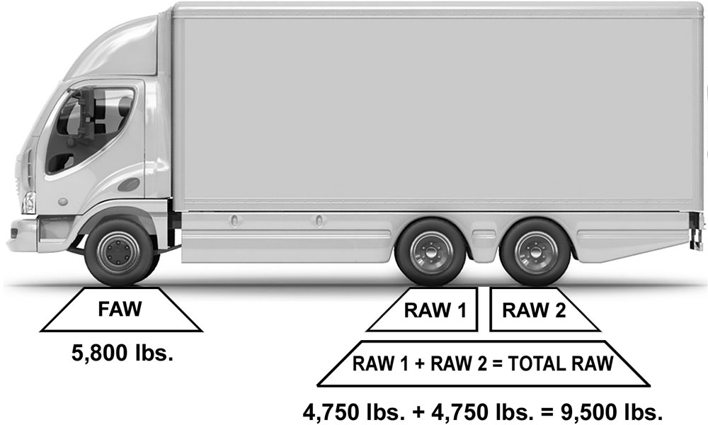 Tandem Axle Trailer Gross Weight